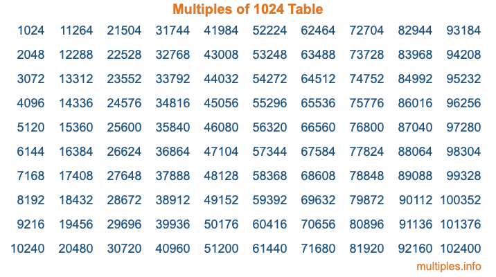 Multiples of 1024 Table