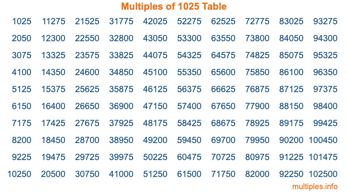 Multiples of 1025 Table