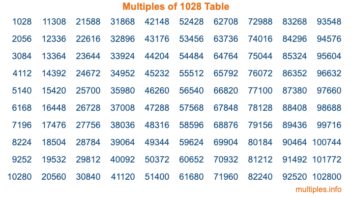 Multiples of 1028 Table