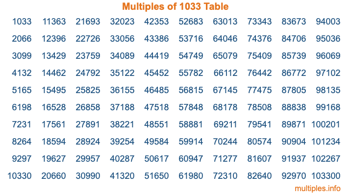 Multiples of 1033 Table