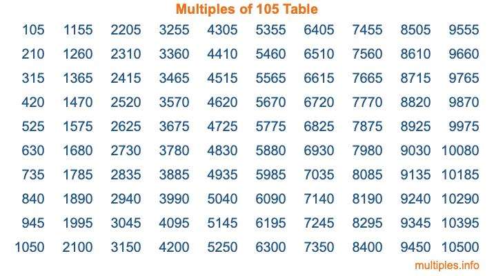Multiples of 105 Table