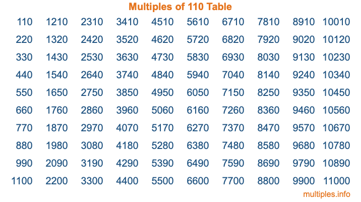 Multiples of 110 Table