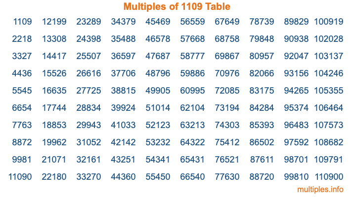 Multiples of 1109 Table