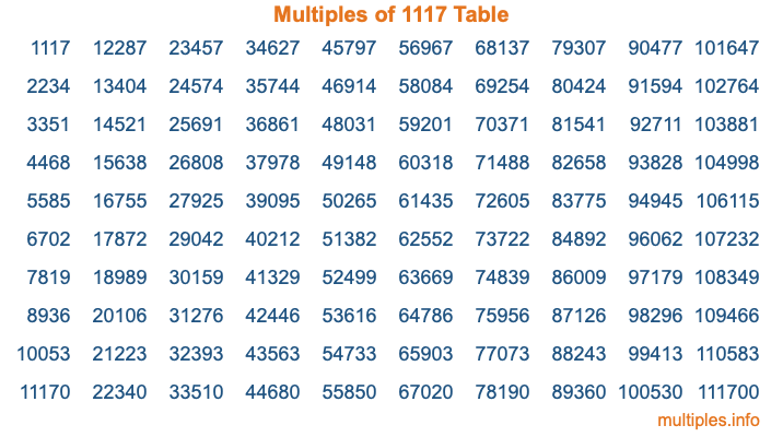 Multiples of 1117 Table