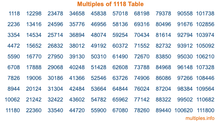 Multiples of 1118 Table