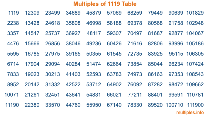 Multiples of 1119 Table