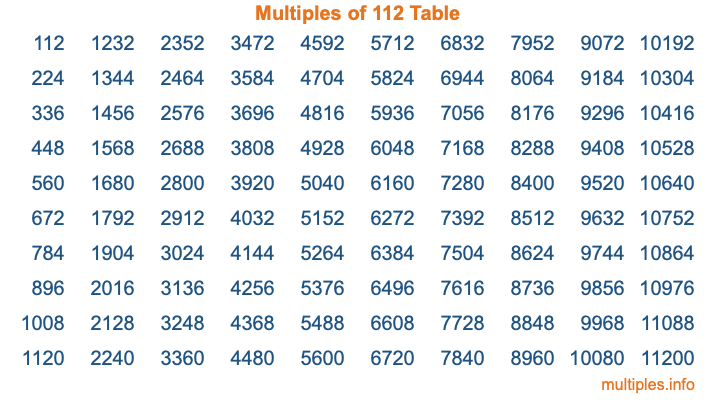 Multiples of 112 Table