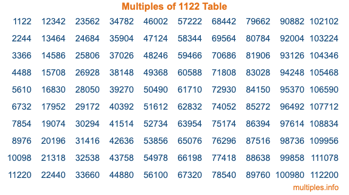 Multiples of 1122 Table