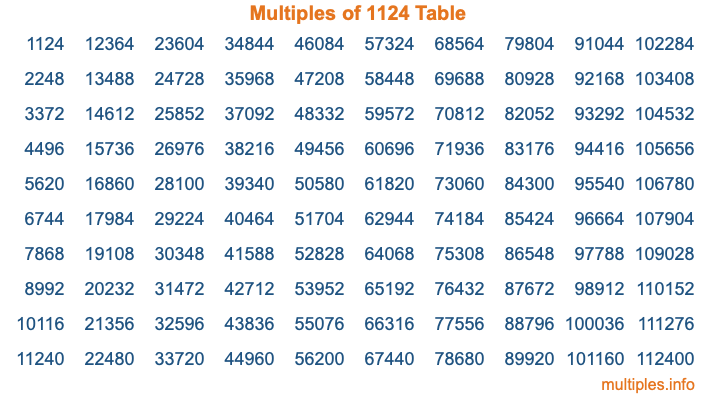 Multiples of 1124 Table
