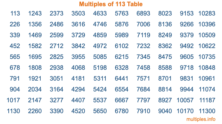 Multiples of 113 Table
