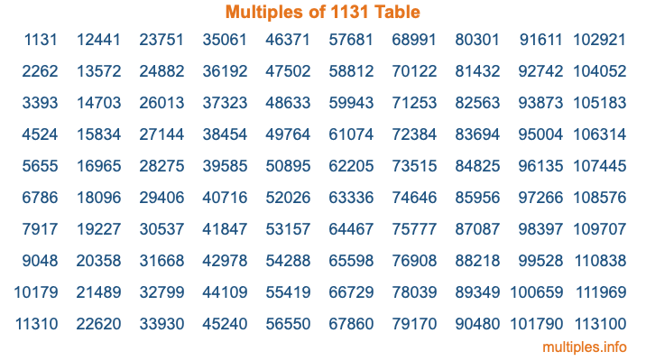 Multiples of 1131 Table