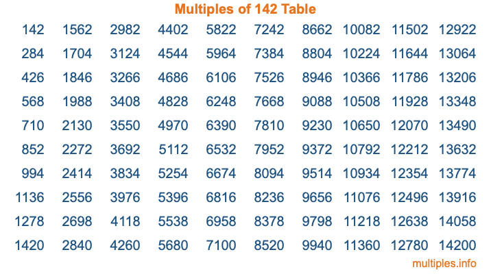Multiples of 142 Table