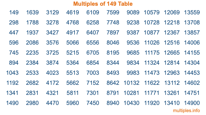 Multiples of 149 Table