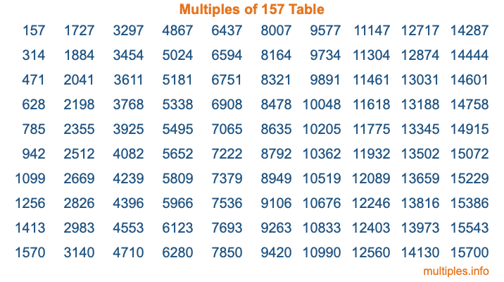 Multiples of 157 Table