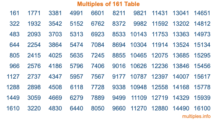 Multiples of 161 Table