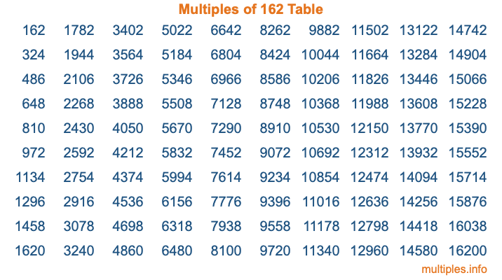 Multiples of 162 Table