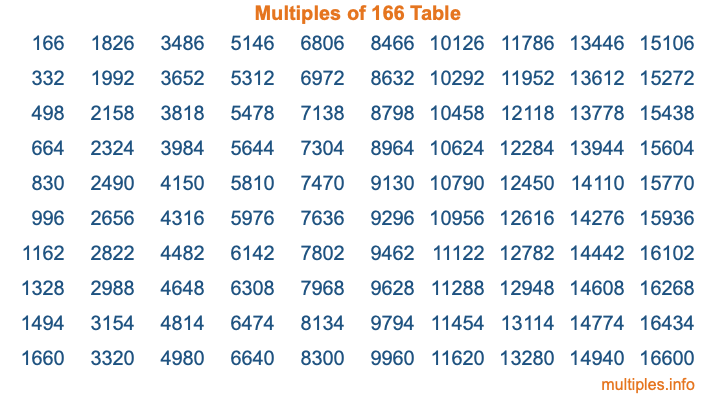 Multiples of 166 Table