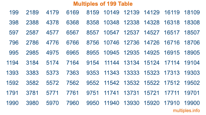 Multiples of 199 Table