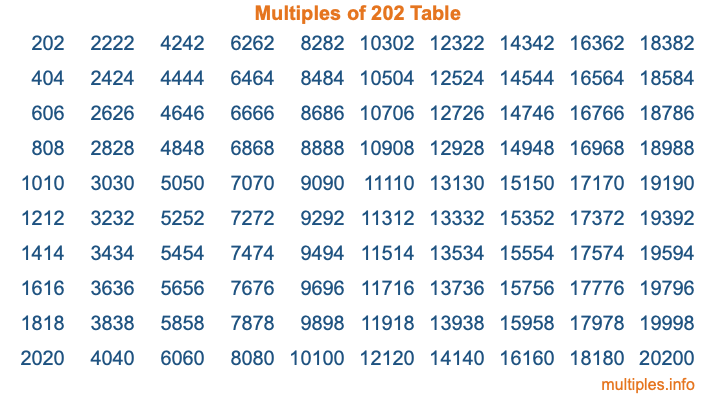 Multiples of 202 Table