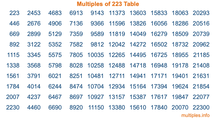 Multiples of 223 Table