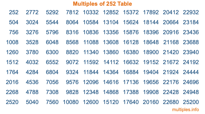 Multiples of 252 Table