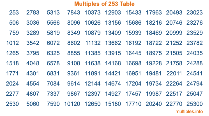 Multiples of 253 Table