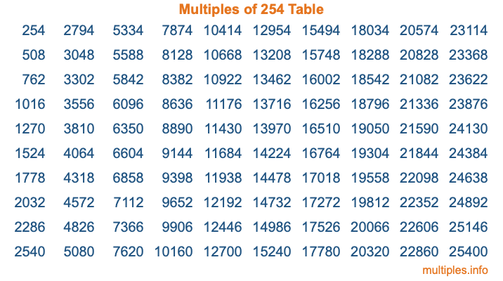 Multiples of 254 Table