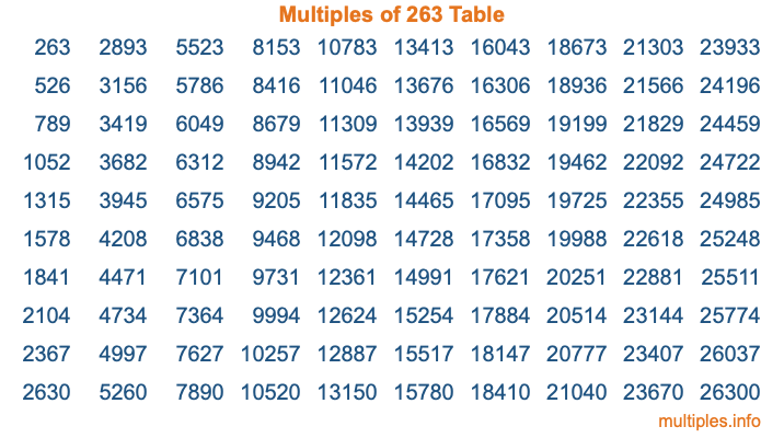 Multiples of 263 Table