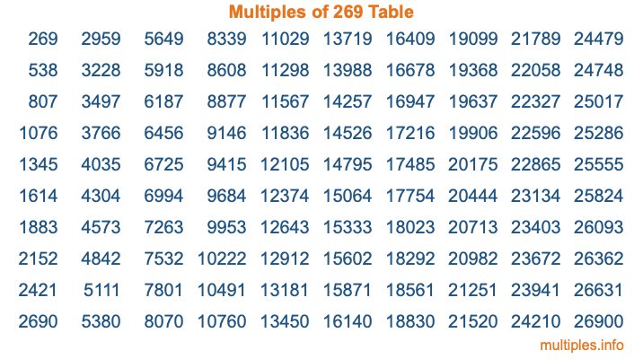 Multiples of 269 Table