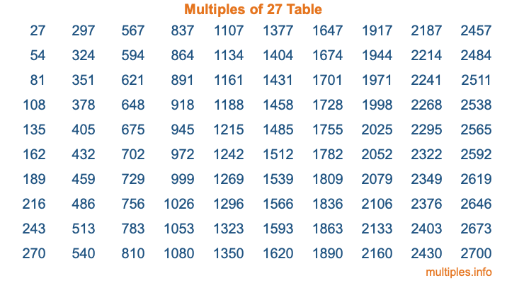 Multiples of 27 Table