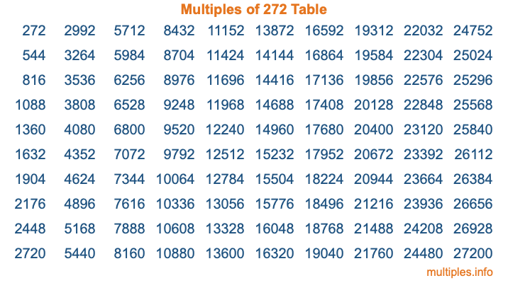Multiples of 272 Table