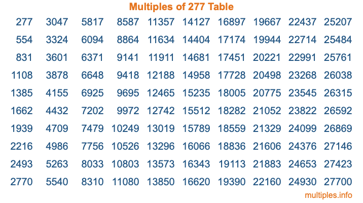 Multiples of 277 Table