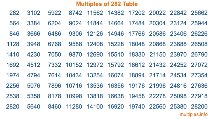 Multiples of 282 Table