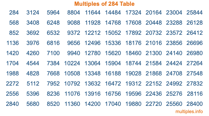 Multiples of 284 Table