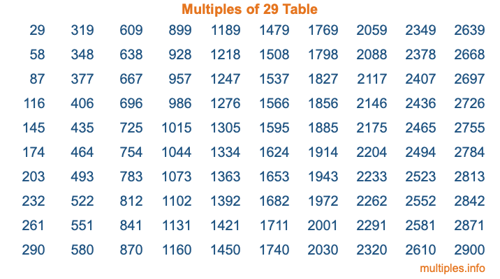 Multiples of 29 Table