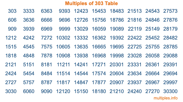 Multiples of 303 Table