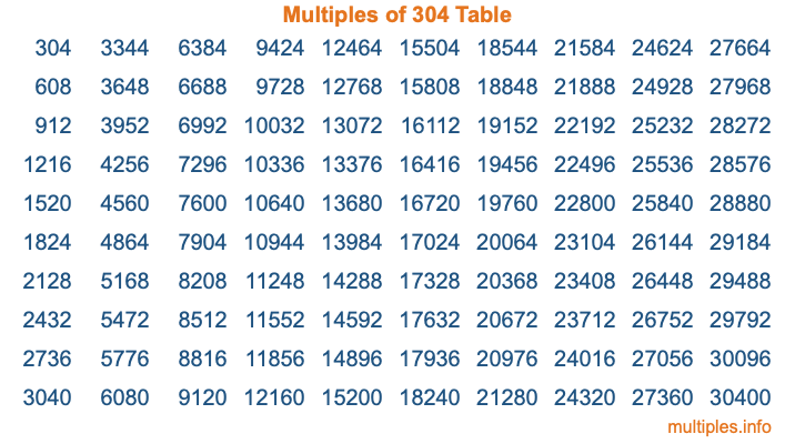 Multiples of 304 Table