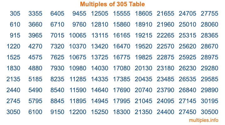 Multiples of 305 Table