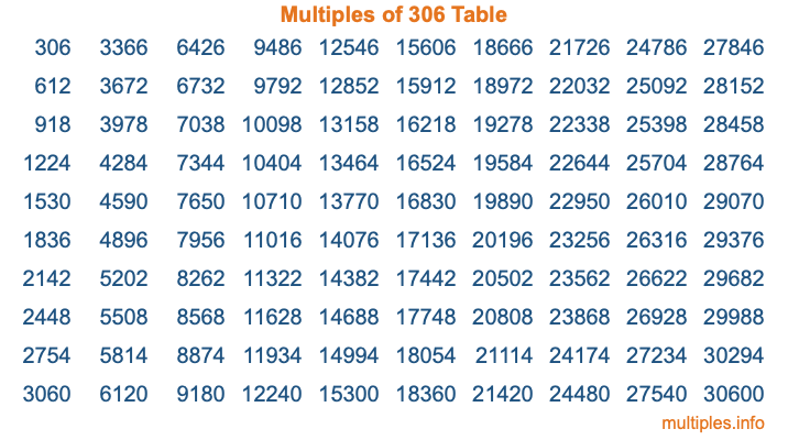 Multiples of 306 Table