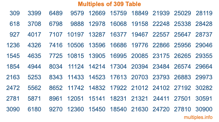 Multiples of 309 Table