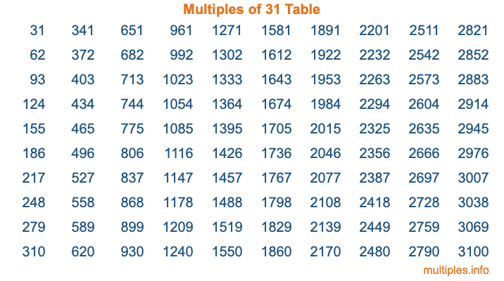 Multiples of 31 Table