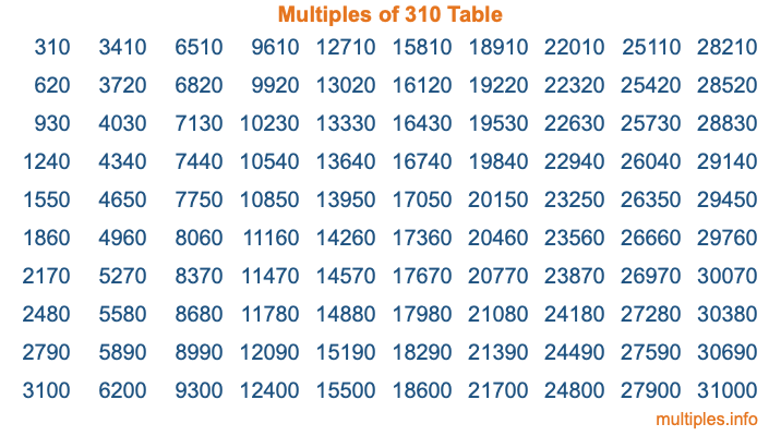 Multiples of 310 Table