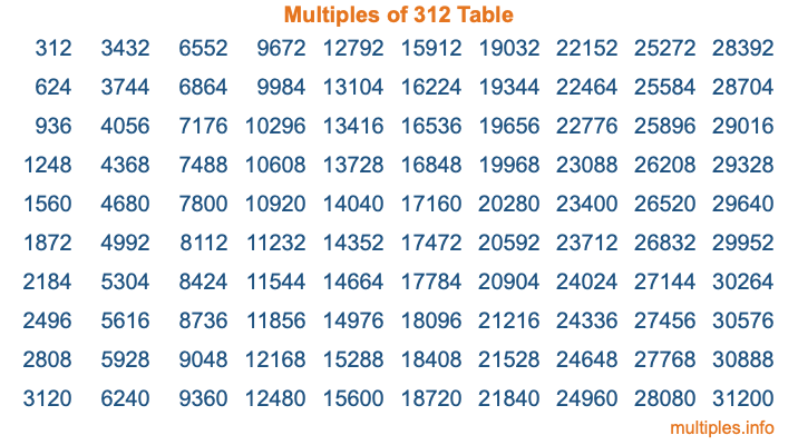 Multiples of 312 Table
