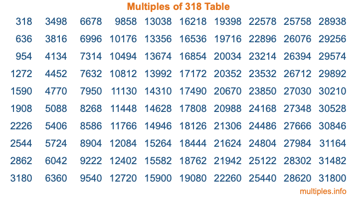 Multiples of 318 Table