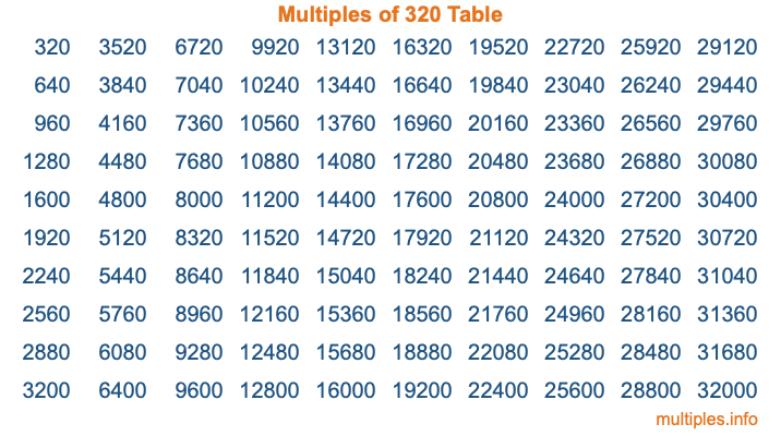 Multiples of 320 Table