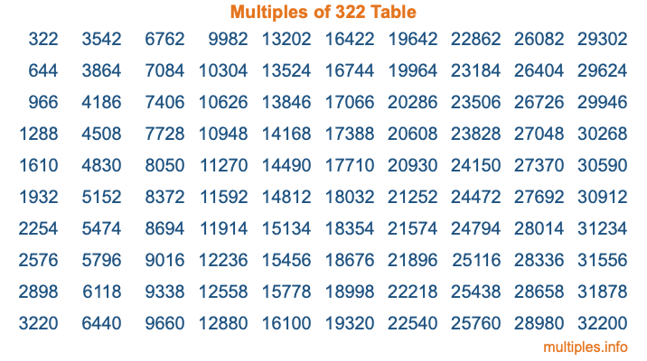 Multiples of 322 Table