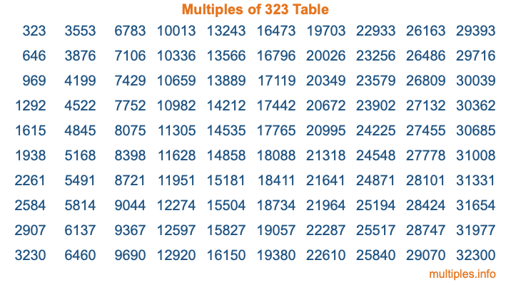 Multiples of 323 Table