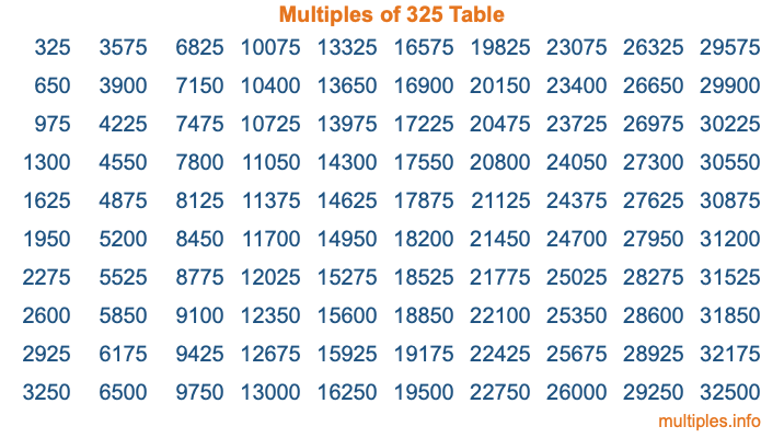 Multiples of 325 Table