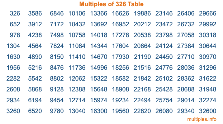 Multiples of 326 Table