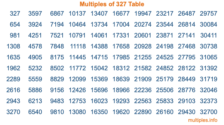 Multiples of 327 Table